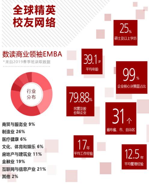 2021商业领袖EMBA4月17-18开课安排